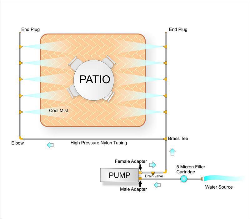 ... Misting System Installation Diagram ...